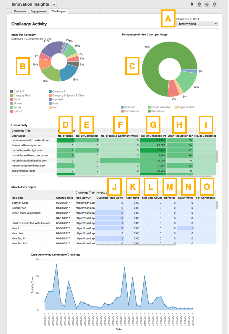 Innovation Insights Dashboard Definitions Challenges Tab.png