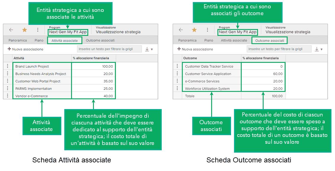Esempio dei dati di un'entità strategica visualizzati nelle schede Attività associate e Outcome associati